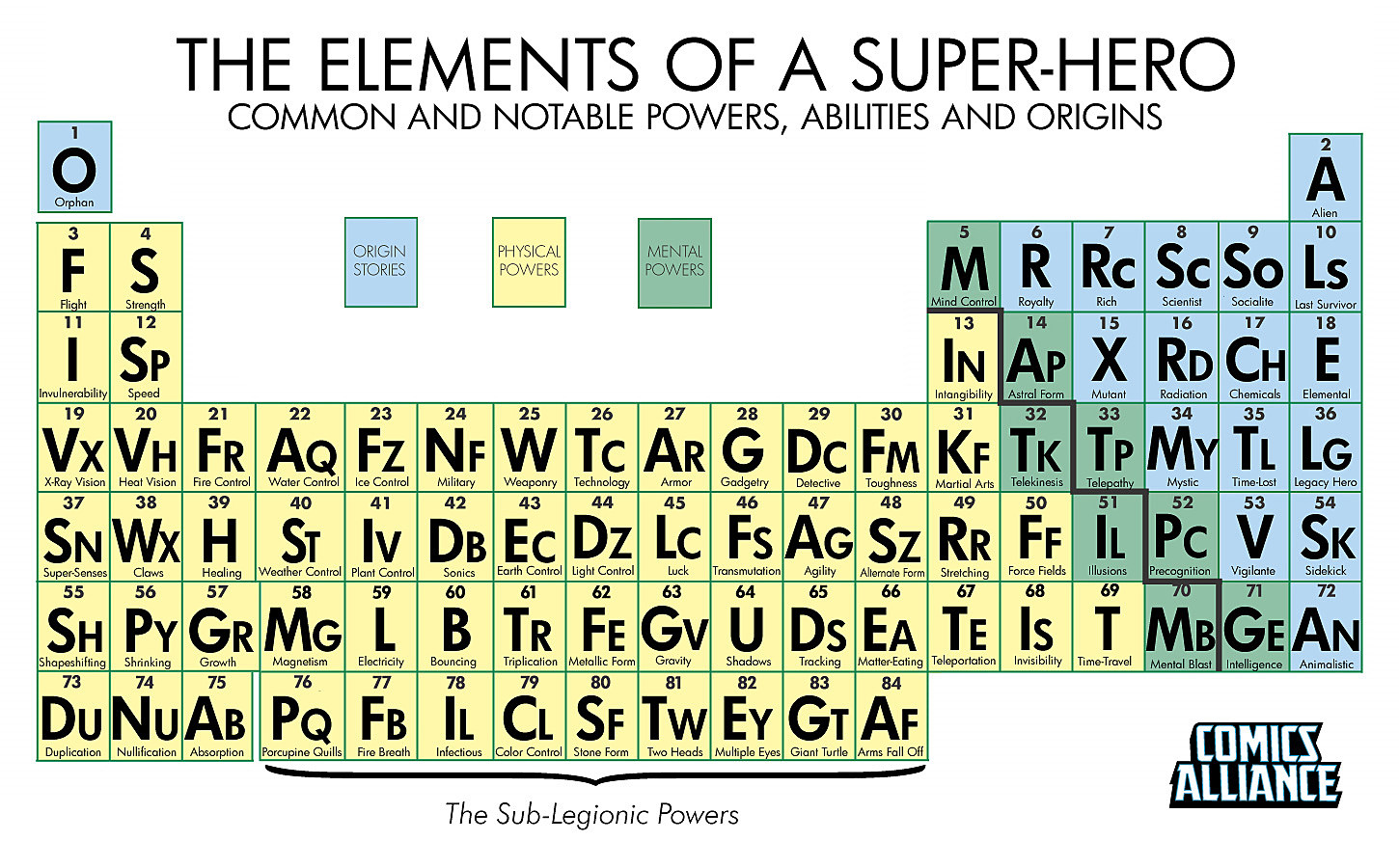 The periodic table of super powers with the periodic table of super powers an arranged listing of 84 common and decidedly uncommon characteristics of your favorite super heroes gamestrikefo Gallery