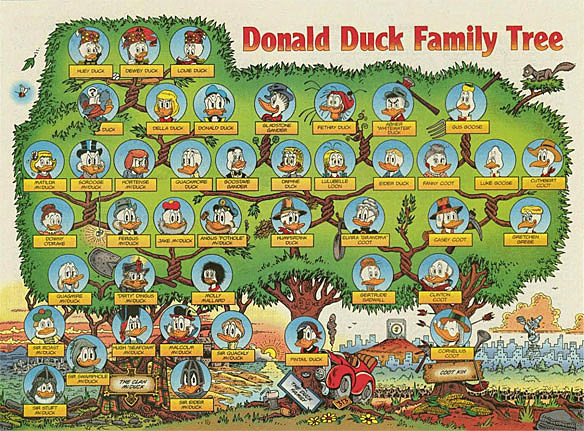 Who are donald duck's nephews parents