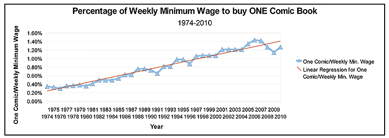 Minimum Wage Over Time Minimum Wage And The Prices of