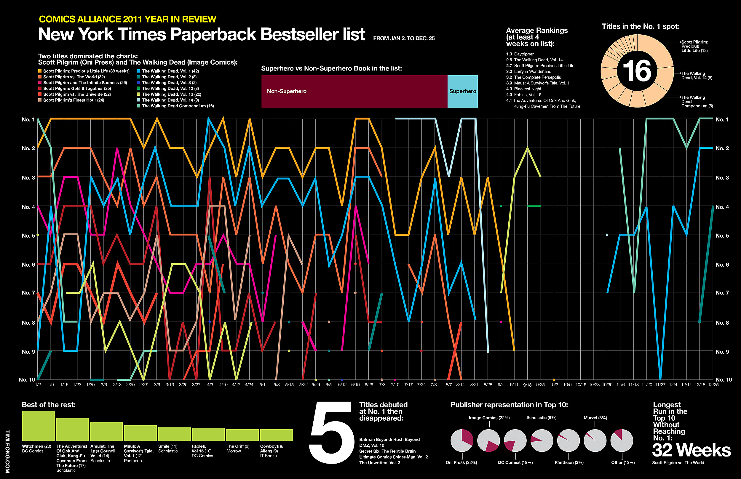 The Complete 2011 Year-End Infographics