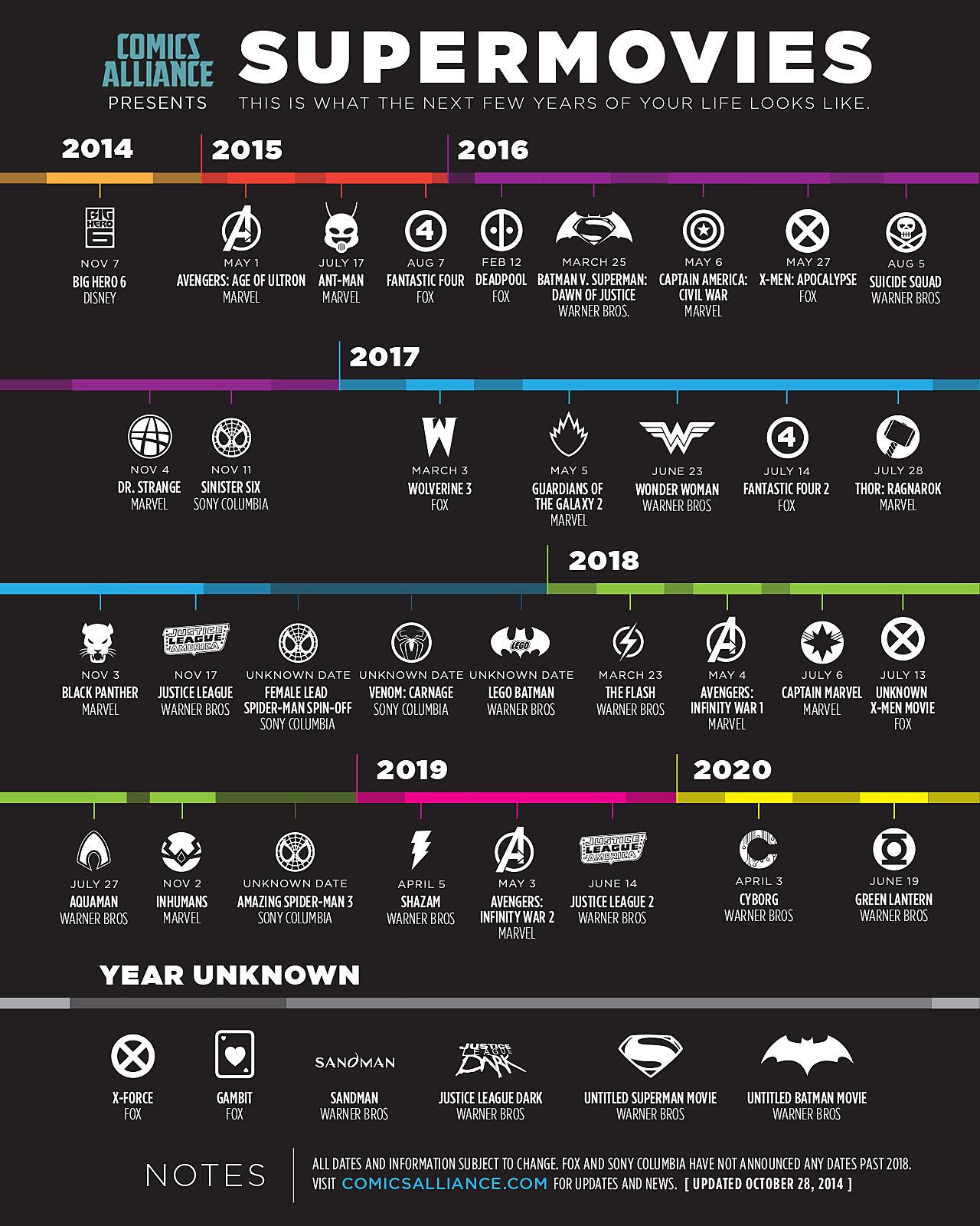 ComicsAlliance Superhero Movie Timeline Updated October 28 2014