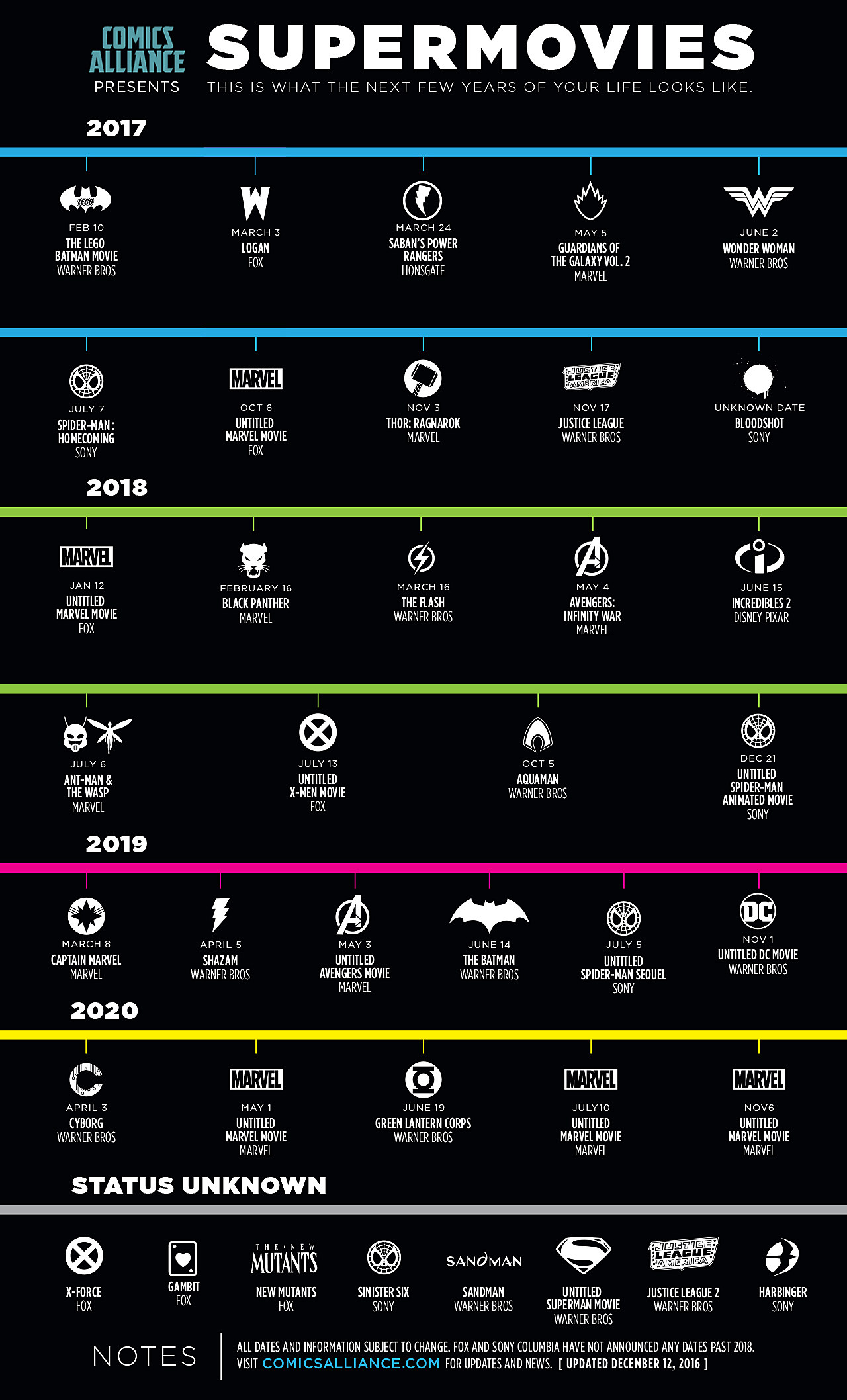 Comicsalliance Presents The Supermovies Infographic